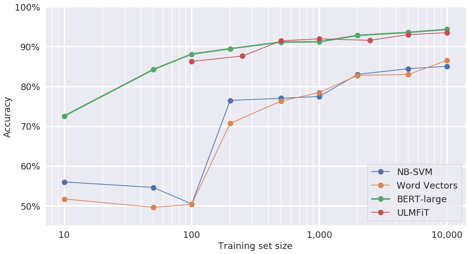 New transfer learning models can perform well even with fewer than 100 examples.